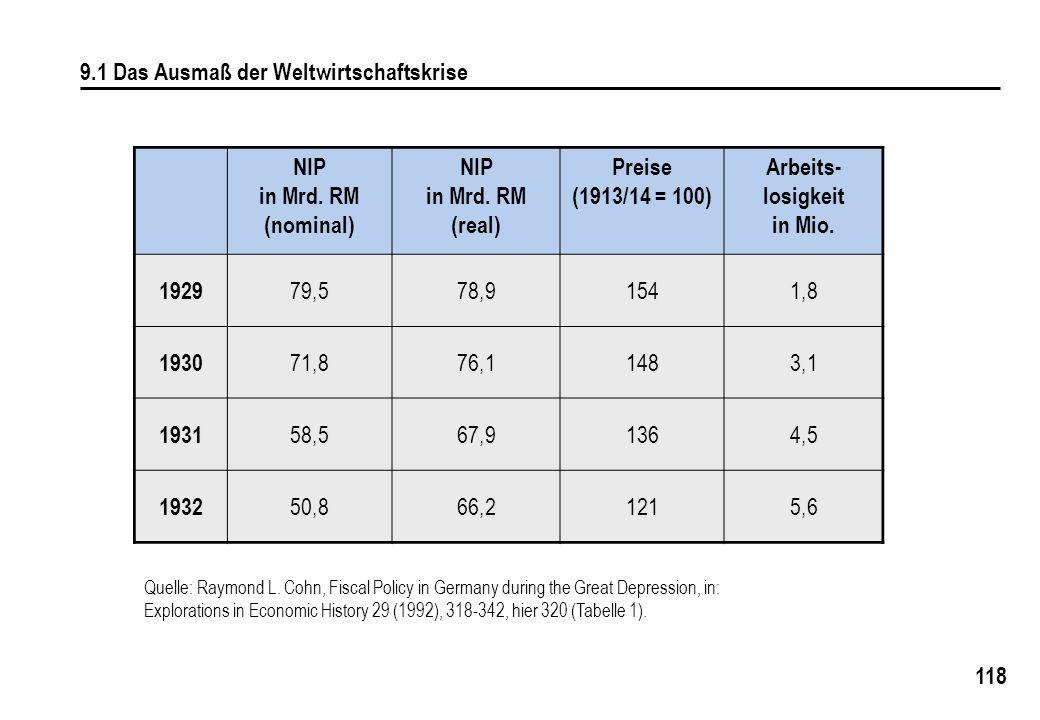 118 9.1 Das Ausmaß der Weltwirtschaftskrise NIP in Mrd. RM (nominal) NIP in Mrd. RM (real) Preise (1913/14 = 100) Arbeits- losigkeit in Mio. 1929 79,5