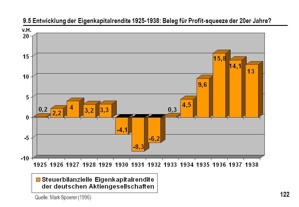 122 9.5 Entwicklung der Eigenkapitalrendite 1925-1938: Beleg für Profit-squeeze der 20er Jahre? Quelle: Mark Spoerer (1996). v.H.