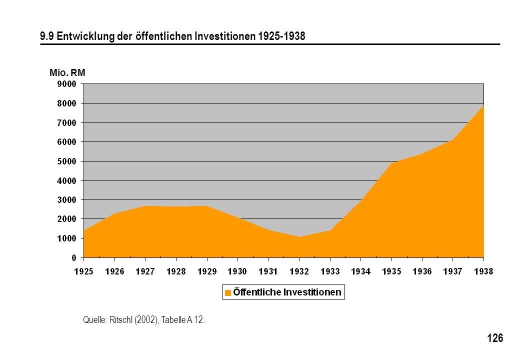 126 9.9 Entwicklung der öffentlichen Investitionen 1925-1938 Mio. RM Quelle: Ritschl (2002), Tabelle A.12.
