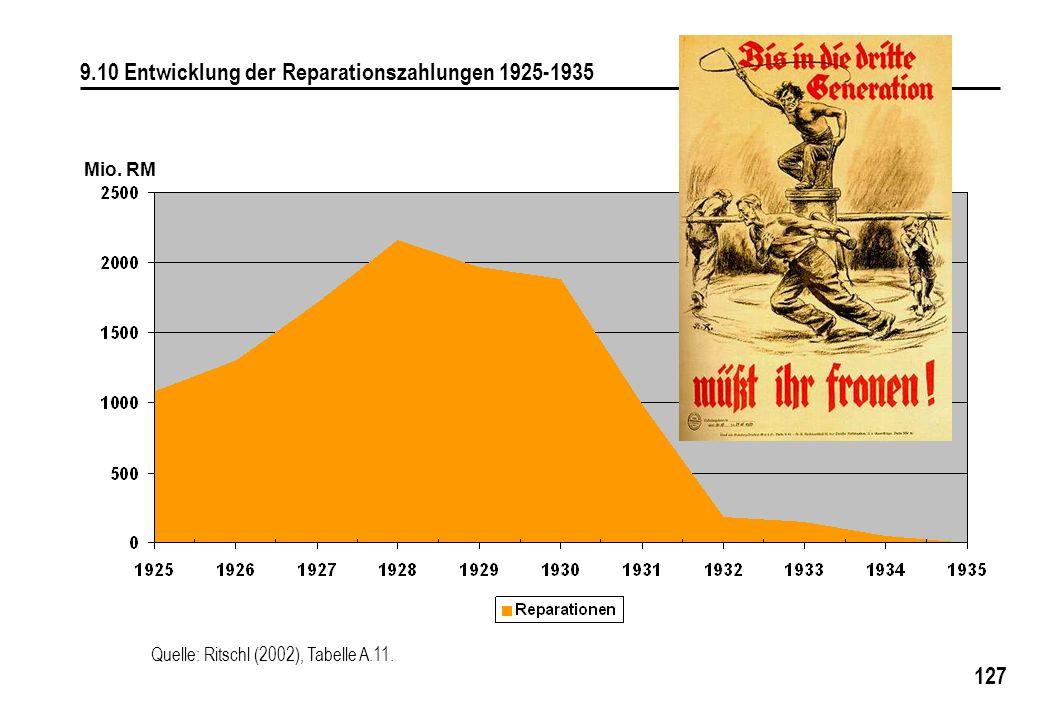 127 9.10 Entwicklung der Reparationszahlungen 1925-1935 Mio. RM Quelle: Ritschl (2002), Tabelle A.11.