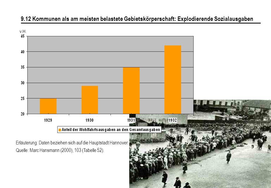 129 9.12 Kommunen als am meisten belastete Gebietskörperschaft: Explodierende Sozialausgaben Erläuterung: Daten beziehen sich auf die Hauptstadt Hannover.