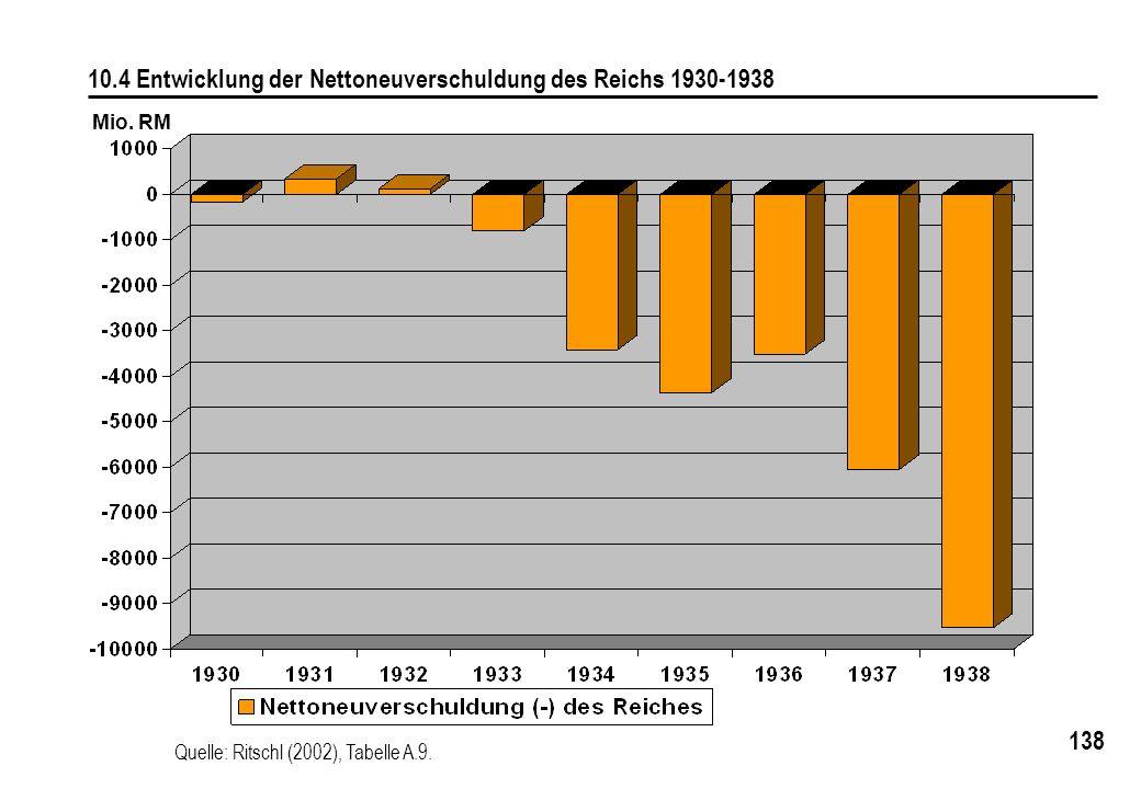 138 10.4 Entwicklung der Nettoneuverschuldung des Reichs 1930-1938 Quelle: Ritschl (2002), Tabelle A.9. Mio. RM