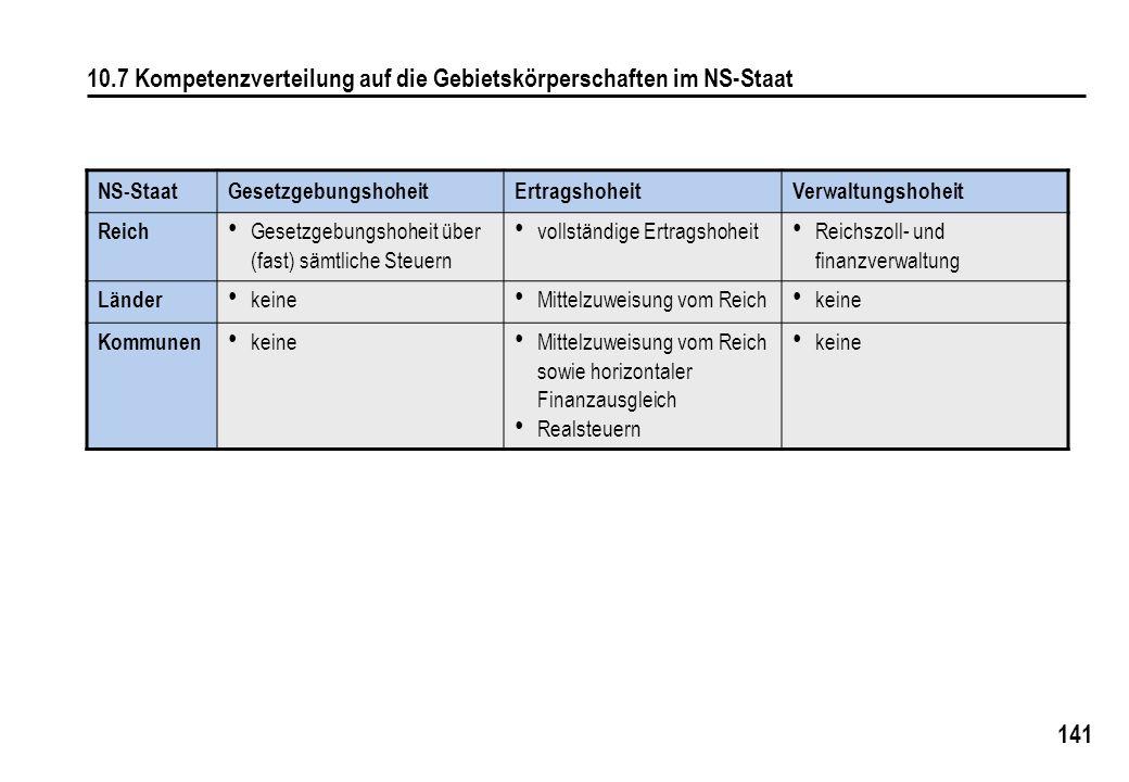 141 10.7 Kompetenzverteilung auf die Gebietskörperschaften im NS-Staat NS-StaatGesetzgebungshoheitErtragshoheitVerwaltungshoheit Reich Gesetzgebungsho
