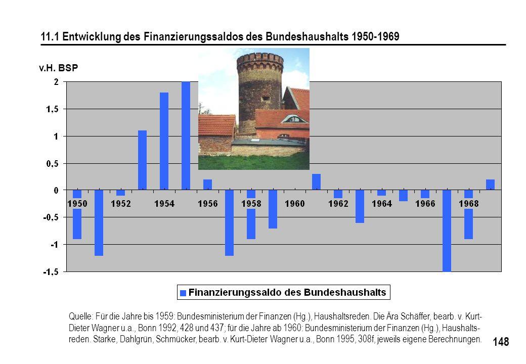 148 11.1 Entwicklung des Finanzierungssaldos des Bundeshaushalts 1950-1969 v.H. BSP Quelle: Für die Jahre bis 1959: Bundesministerium der Finanzen (Hg