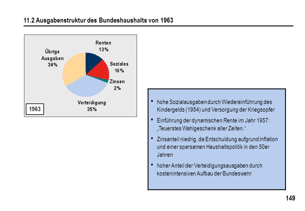 149 11.2 Ausgabenstruktur des Bundeshaushalts von 1963 1963 hohe Sozialausgaben durch Wiedereinführung des Kindergelds (1954) und Versorgung der Kriegsopfer Einführung der dynamischen Rente im Jahr 1957: Teuerstes Wahlgeschenk aller Zeiten.