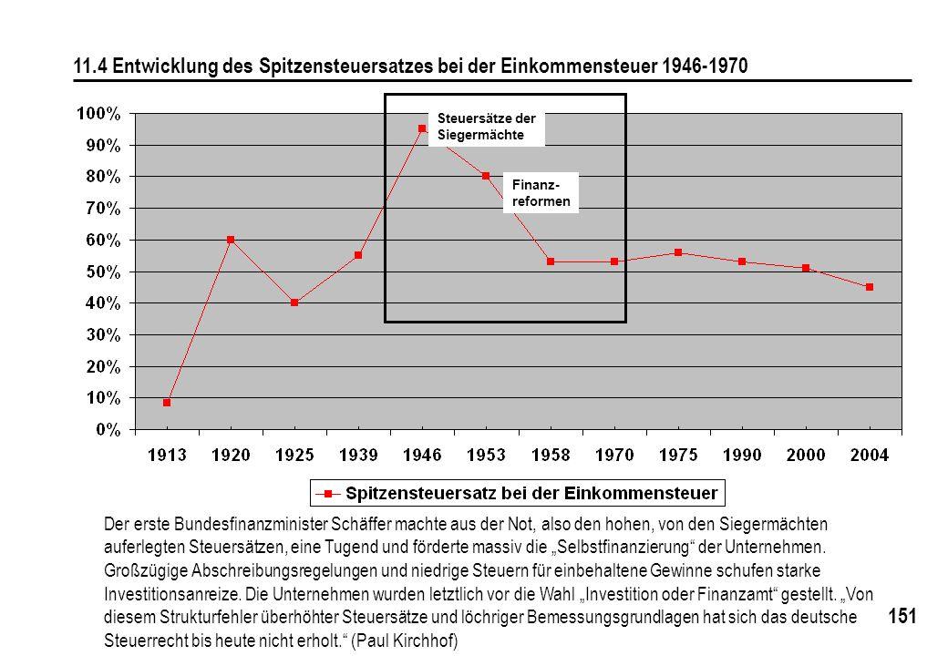 151 11.4 Entwicklung des Spitzensteuersatzes bei der Einkommensteuer 1946-1970 Der erste Bundesfinanzminister Schäffer machte aus der Not, also den ho