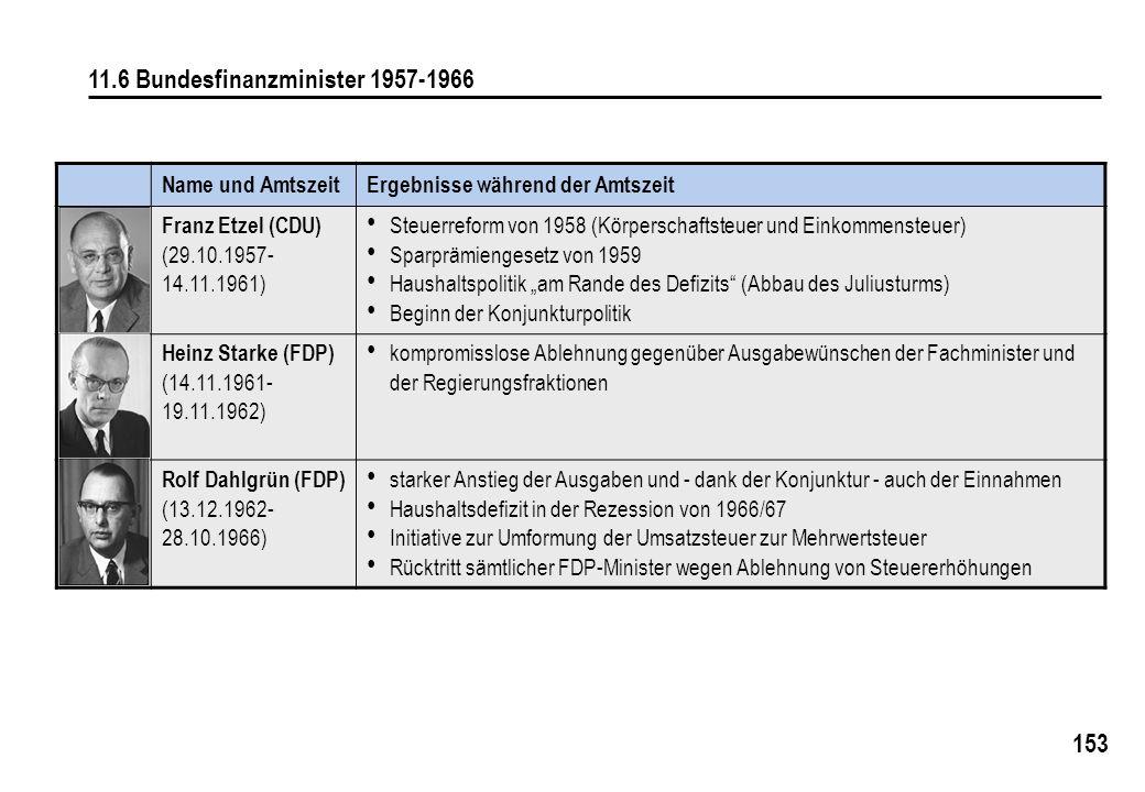 153 11.6 Bundesfinanzminister 1957-1966 Name und AmtszeitErgebnisse während der Amtszeit Franz Etzel (CDU) (29.10.1957- 14.11.1961) Steuerreform von 1958 (Körperschaftsteuer und Einkommensteuer) Sparprämiengesetz von 1959 Haushaltspolitik am Rande des Defizits (Abbau des Juliusturms) Beginn der Konjunkturpolitik Heinz Starke (FDP) (14.11.1961- 19.11.1962) kompromisslose Ablehnung gegenüber Ausgabewünschen der Fachminister und der Regierungsfraktionen Rolf Dahlgrün (FDP) (13.12.1962- 28.10.1966) starker Anstieg der Ausgaben und - dank der Konjunktur - auch der Einnahmen Haushaltsdefizit in der Rezession von 1966/67 Initiative zur Umformung der Umsatzsteuer zur Mehrwertsteuer Rücktritt sämtlicher FDP-Minister wegen Ablehnung von Steuererhöhungen