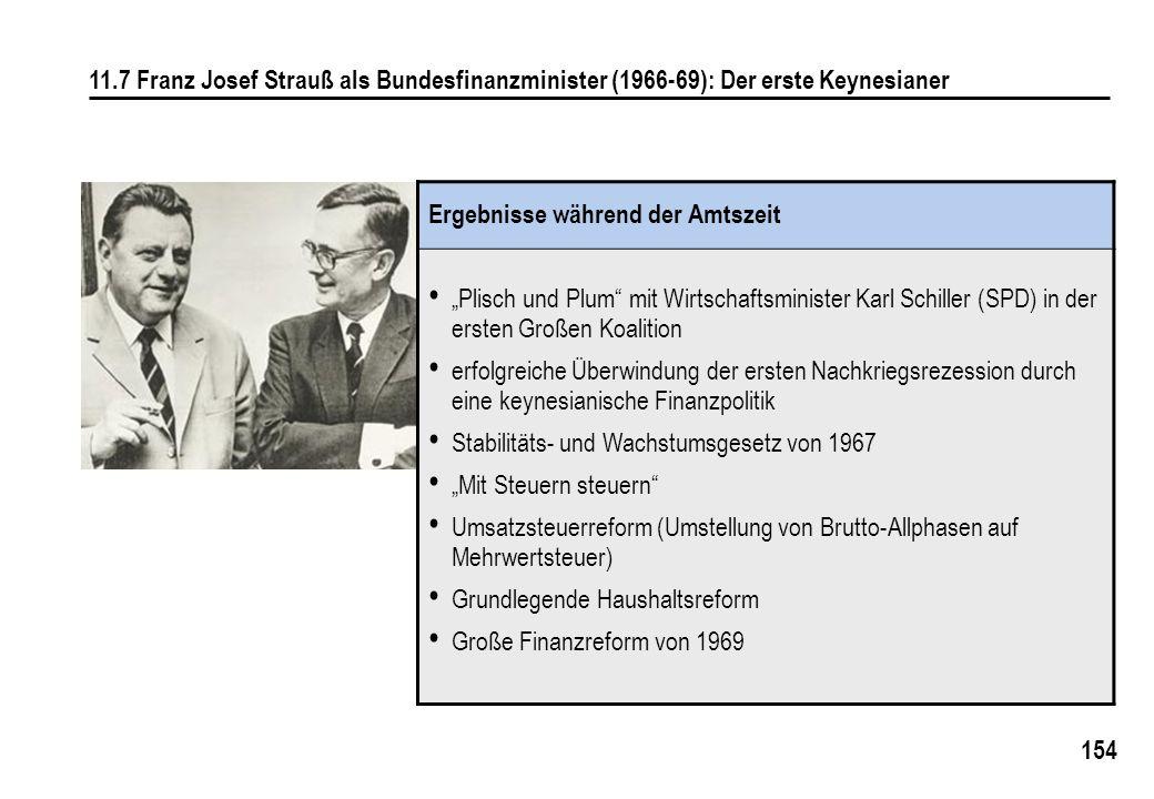 154 11.7 Franz Josef Strauß als Bundesfinanzminister (1966-69): Der erste Keynesianer Ergebnisse während der Amtszeit Plisch und Plum mit Wirtschaftsminister Karl Schiller (SPD) in der ersten Großen Koalition erfolgreiche Überwindung der ersten Nachkriegsrezession durch eine keynesianische Finanzpolitik Stabilitäts- und Wachstumsgesetz von 1967 Mit Steuern steuern Umsatzsteuerreform (Umstellung von Brutto-Allphasen auf Mehrwertsteuer) Grundlegende Haushaltsreform Große Finanzreform von 1969