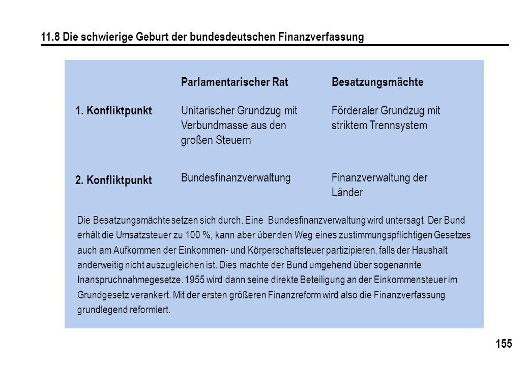155 11.8 Die schwierige Geburt der bundesdeutschen Finanzverfassung Parlamentarischer Rat Unitarischer Grundzug mit Verbundmasse aus den großen Steuern Besatzungsmächte Förderaler Grundzug mit striktem Trennsystem BundesfinanzverwaltungFinanzverwaltung der Länder 1.