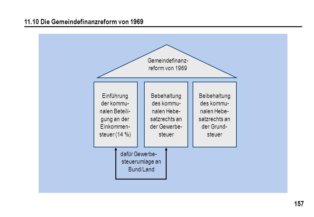 157 11.10 Die Gemeindefinanzreform von 1969 Gemeindefinanz- reform von 1969 Einführung der kommu- nalen Beteili- gung an der Einkommen- steuer (14 %) Bebehaltung des kommu- nalen Hebe- satzrechts an der Gewerbe- steuer Beibehaltung des kommu- nalen Hebe- satzrechts an der Grund- steuer dafür Gewerbe- steuerumlage an Bund/Land