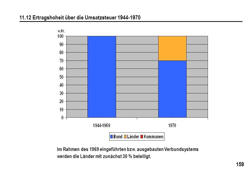 159 11.12 Ertragshoheit über die Umsatzsteuer 1944-1970 Im Rahmen des 1969 eingeführten bzw. ausgebauten Verbundsystems werden die Länder mit zunächst