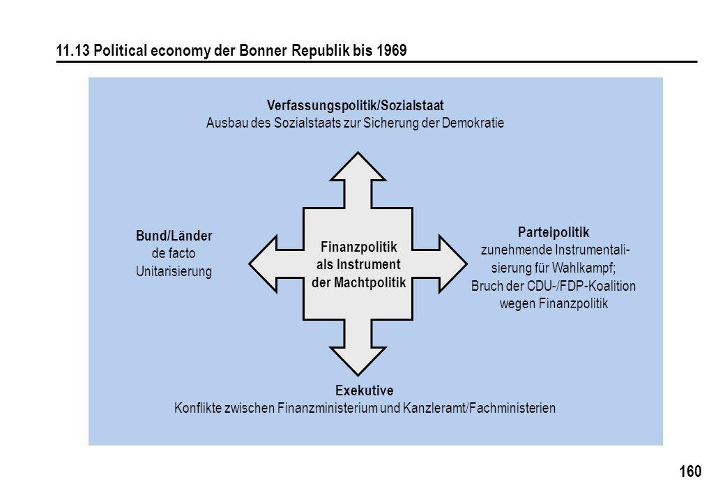 160 11.13 Political economy der Bonner Republik bis 1969 Verfassungspolitik/Sozialstaat Ausbau des Sozialstaats zur Sicherung der Demokratie Parteipol