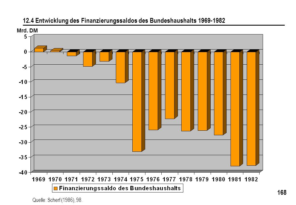 168 12.4 Entwicklung des Finanzierungssaldos des Bundeshaushalts 1969-1982 Quelle: Scherf (1986), 98. Mrd. DM