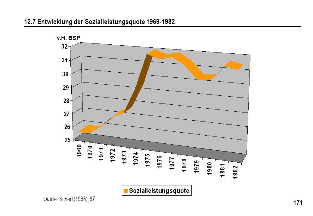 171 12.7 Entwicklung der Sozialleistungsquote 1969-1982 v.H. BSP Quelle: Scherf (1986), 87.
