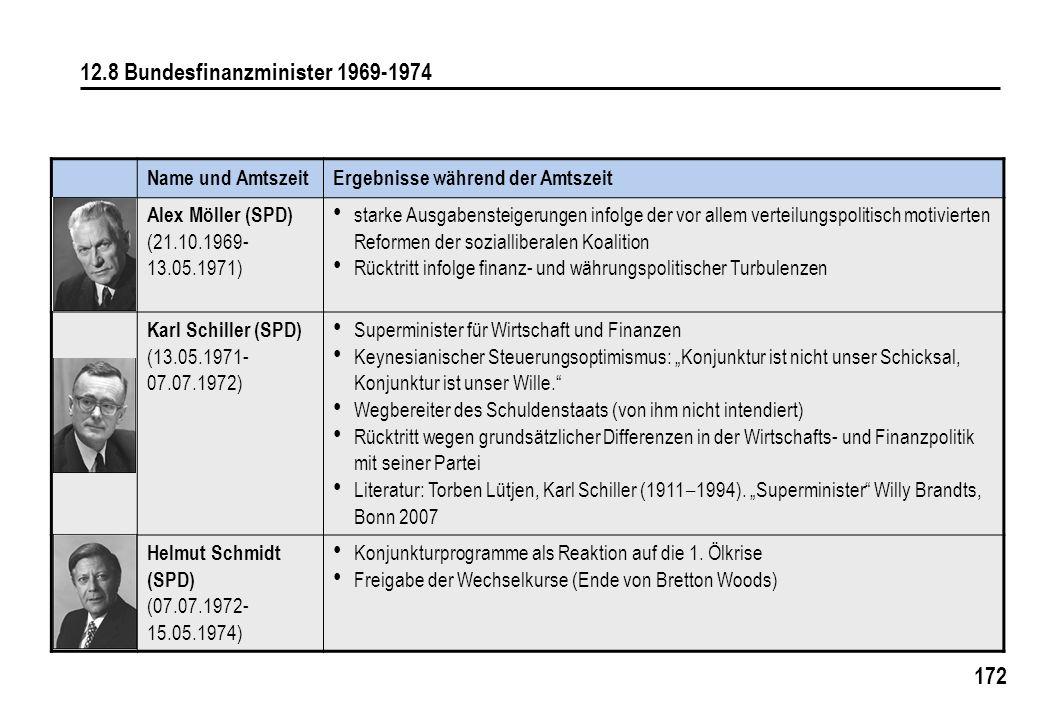 172 12.8 Bundesfinanzminister 1969-1974 Name und AmtszeitErgebnisse während der Amtszeit Alex Möller (SPD) (21.10.1969- 13.05.1971) starke Ausgabensteigerungen infolge der vor allem verteilungspolitisch motivierten Reformen der sozialliberalen Koalition Rücktritt infolge finanz- und währungspolitischer Turbulenzen Karl Schiller (SPD) (13.05.1971- 07.07.1972) Superminister für Wirtschaft und Finanzen Keynesianischer Steuerungsoptimismus: Konjunktur ist nicht unser Schicksal, Konjunktur ist unser Wille.