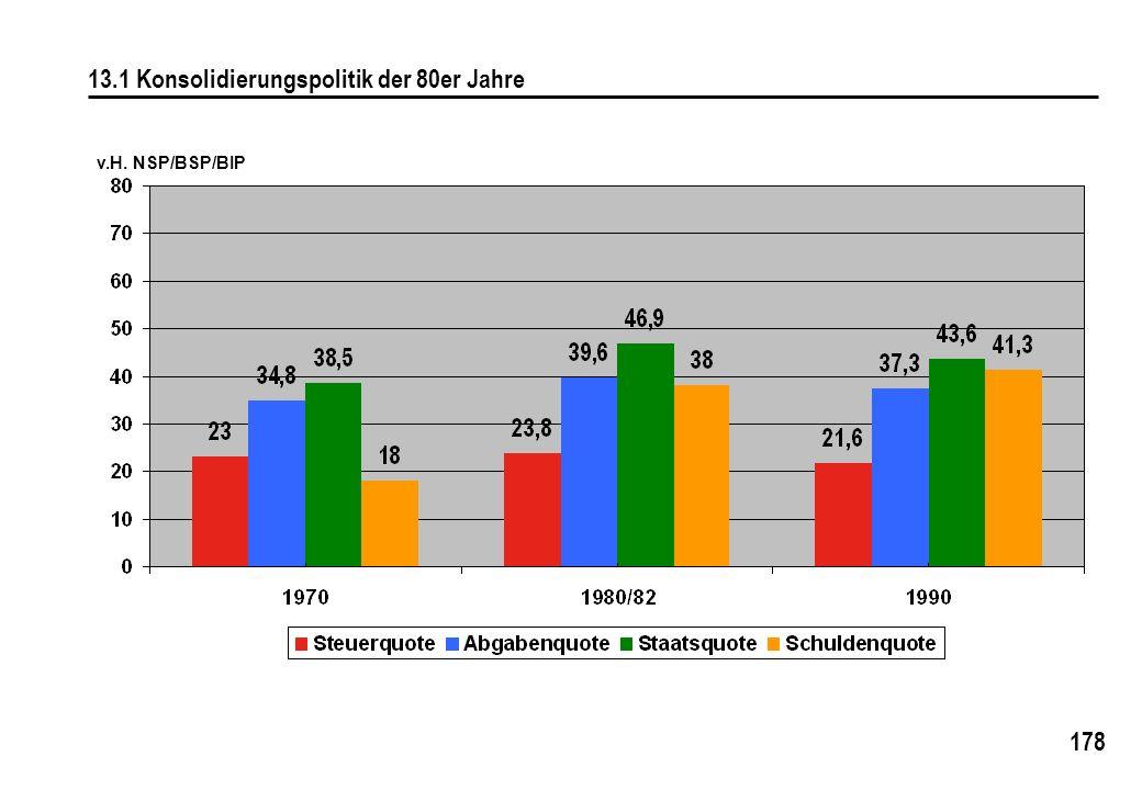 178 13.1 Konsolidierungspolitik der 80er Jahre v.H. NSP/BSP/BIP