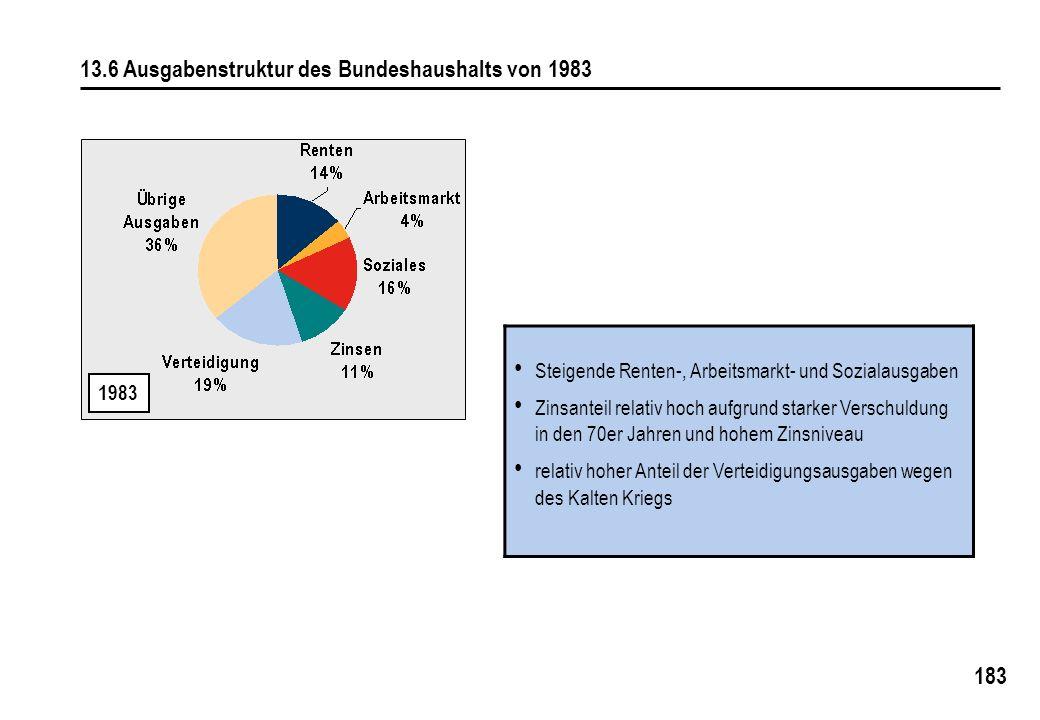 183 13.6 Ausgabenstruktur des Bundeshaushalts von 1983 1983 Steigende Renten-, Arbeitsmarkt- und Sozialausgaben Zinsanteil relativ hoch aufgrund starker Verschuldung in den 70er Jahren und hohem Zinsniveau relativ hoher Anteil der Verteidigungsausgaben wegen des Kalten Kriegs