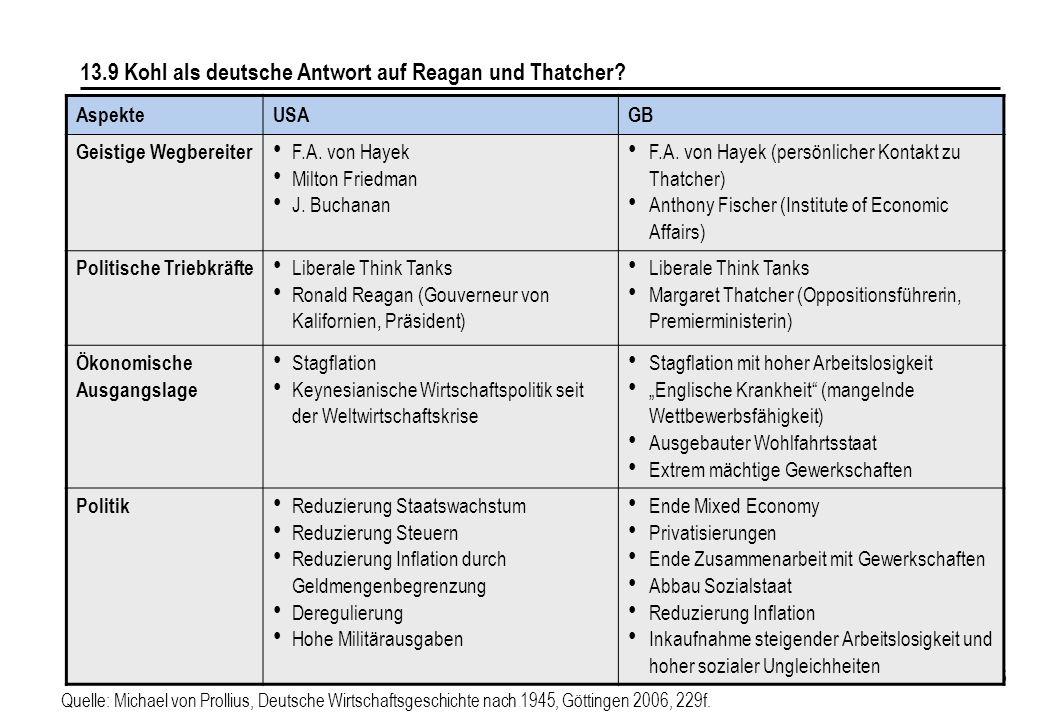 186 13.9 Kohl als deutsche Antwort auf Reagan und Thatcher? AspekteUSAGB Geistige Wegbereiter F.A. von Hayek Milton Friedman J. Buchanan F.A. von Haye