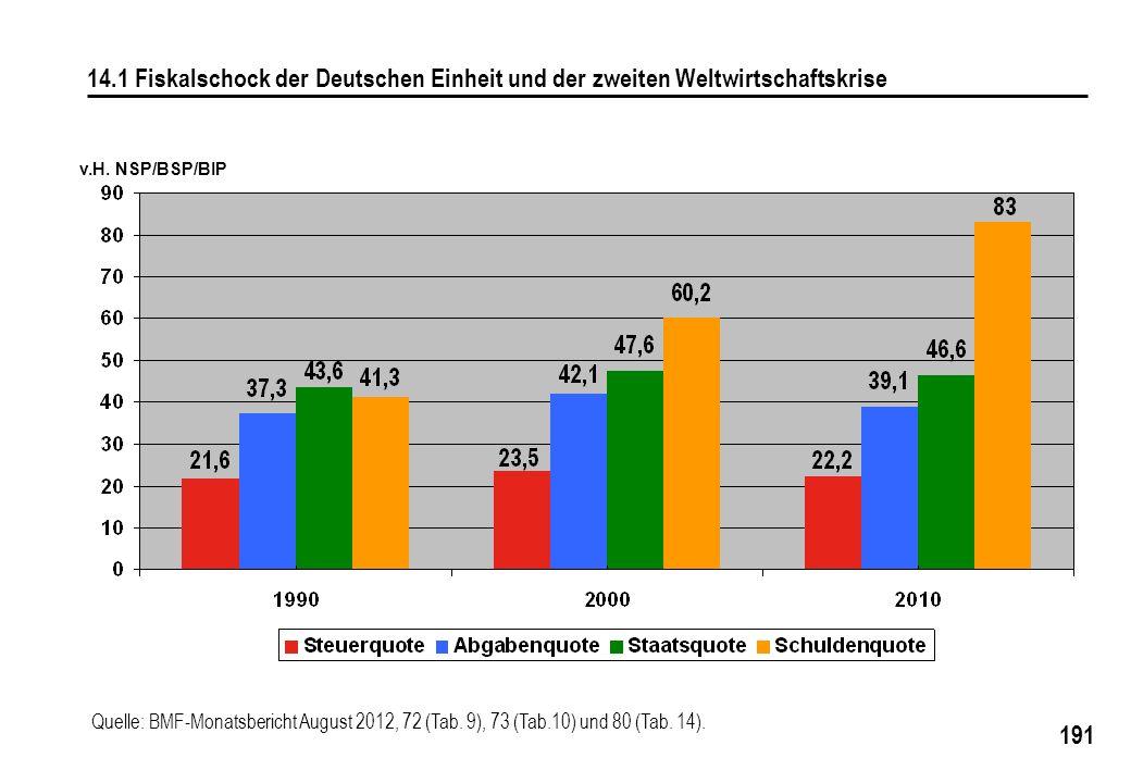 191 v.H. NSP/BSP/BIP 14.1 Fiskalschock der Deutschen Einheit und der zweiten Weltwirtschaftskrise Quelle: BMF-Monatsbericht August 2012, 72 (Tab. 9),