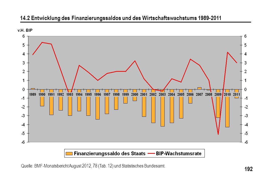 192 14.2 Entwicklung des Finanzierungssaldos und des Wirtschaftswachstums 1989-2011 v.H. BIP Quelle: BMF-Monatsbericht August 2012, 78 (Tab. 12) und S