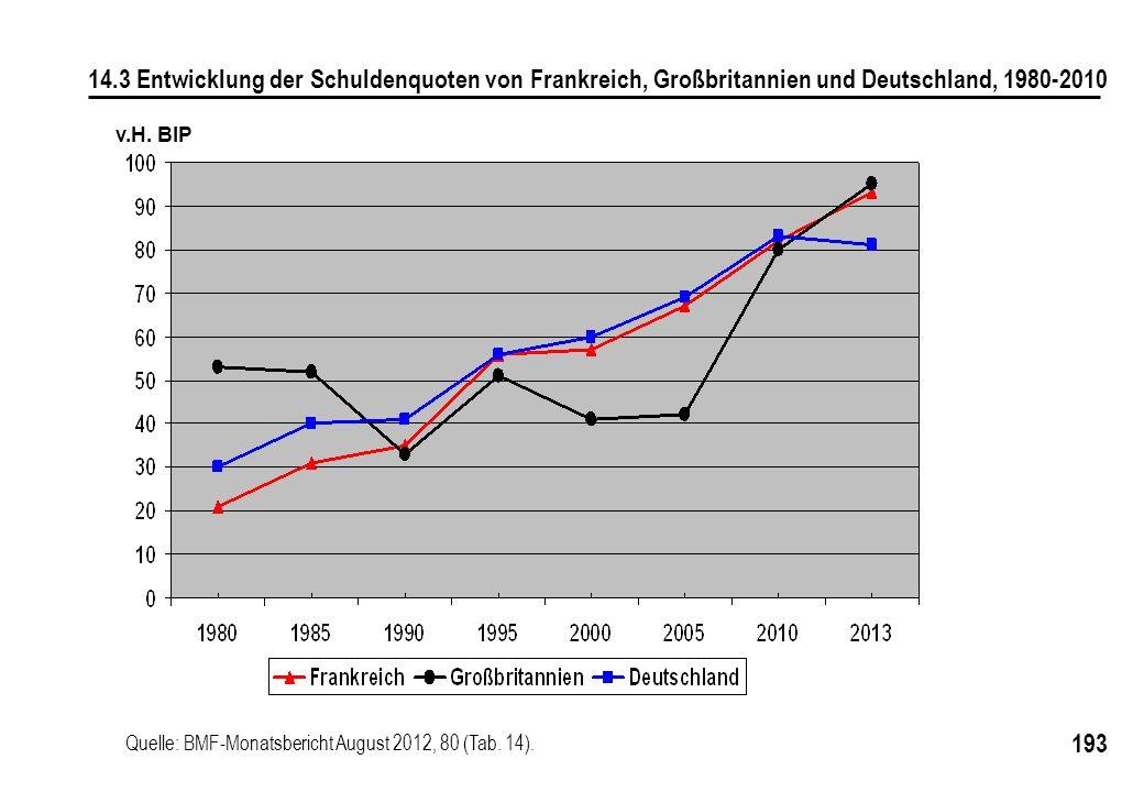 193 v.H. BIP 14.3 Entwicklung der Schuldenquoten von Frankreich, Großbritannien und Deutschland, 1980-2010 Quelle: BMF-Monatsbericht August 2012, 80 (