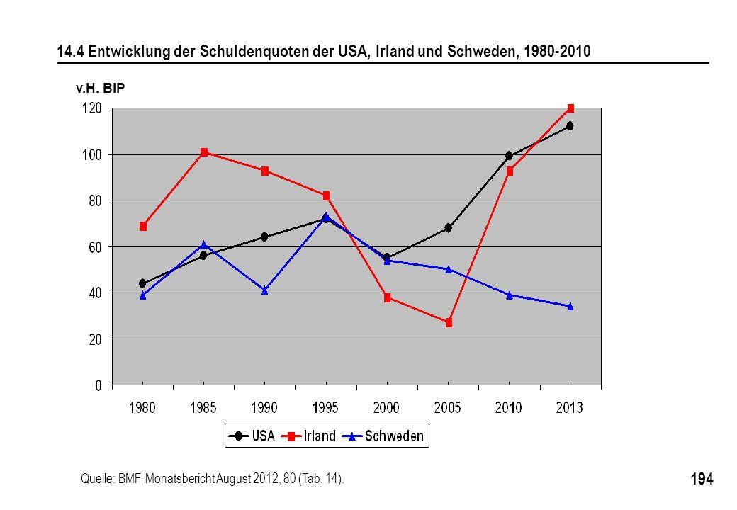 194 v.H. BIP 14.4 Entwicklung der Schuldenquoten der USA, Irland und Schweden, 1980-2010 Quelle: BMF-Monatsbericht August 2012, 80 (Tab. 14).