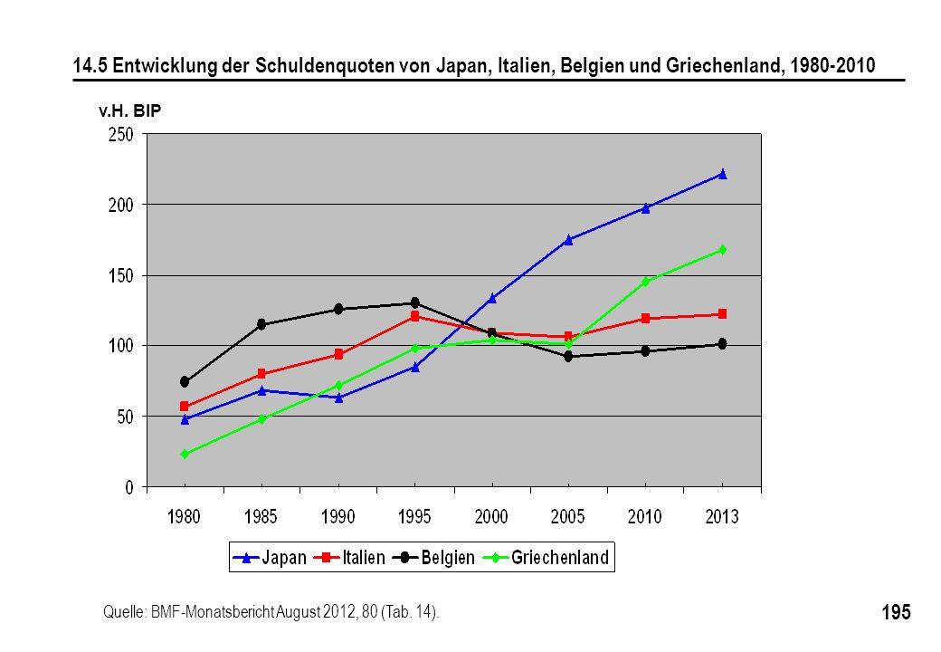 195 v.H. BIP 14.5 Entwicklung der Schuldenquoten von Japan, Italien, Belgien und Griechenland, 1980-2010 Quelle: BMF-Monatsbericht August 2012, 80 (Ta