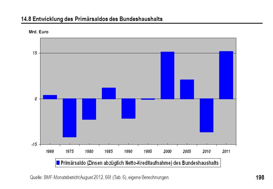 198 14.8 Entwicklung des Primärsaldos des Bundeshaushalts Mrd. Euro Quelle: BMF-Monatsbericht August 2012, 66f. (Tab. 6), eigene Berechnungen.