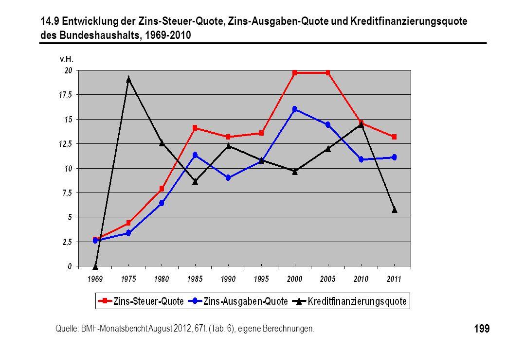 199 14.9 Entwicklung der Zins-Steuer-Quote, Zins-Ausgaben-Quote und Kreditfinanzierungsquote des Bundeshaushalts, 1969-2010 Quelle: BMF-Monatsbericht August 2012, 67f.