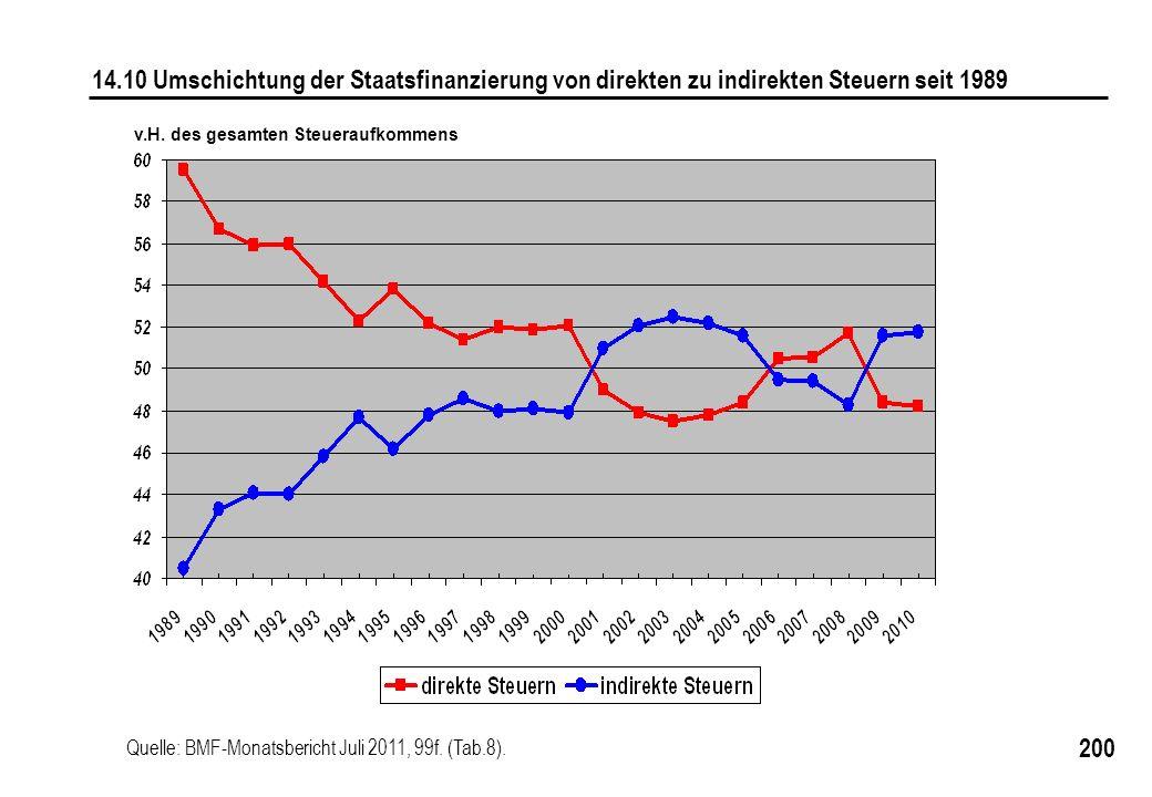 200 14.10 Umschichtung der Staatsfinanzierung von direkten zu indirekten Steuern seit 1989 Quelle: BMF-Monatsbericht Juli 2011, 99f. (Tab.8). v.H. des