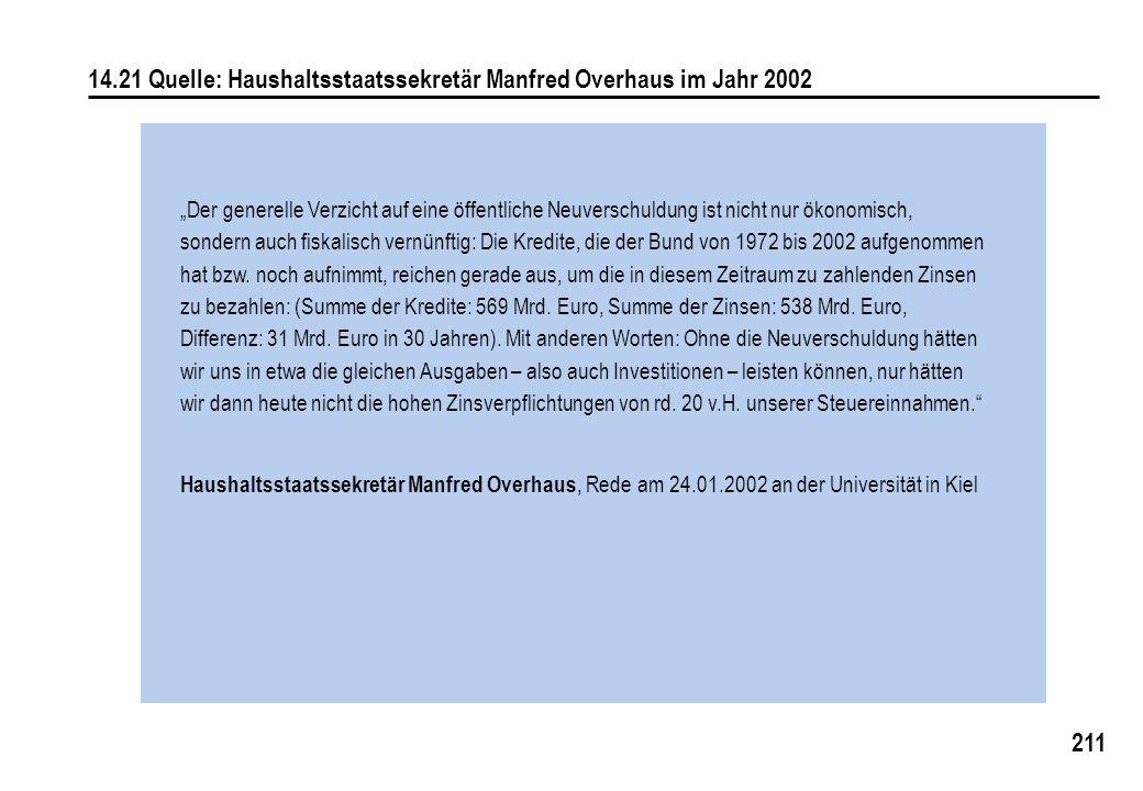 211 14.21 Quelle: Haushaltsstaatssekretär Manfred Overhaus im Jahr 2002 Der generelle Verzicht auf eine öffentliche Neuverschuldung ist nicht nur ökonomisch, sondern auch fiskalisch vernünftig: Die Kredite, die der Bund von 1972 bis 2002 aufgenommen hat bzw.