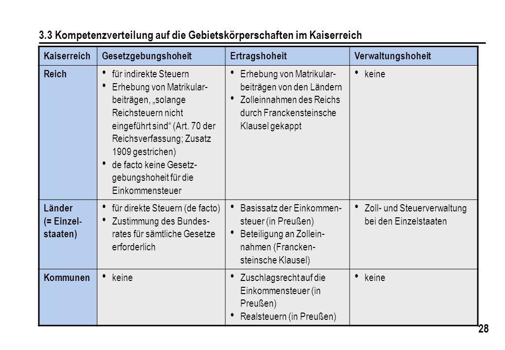 28 3.3 Kompetenzverteilung auf die Gebietskörperschaften im Kaiserreich KaiserreichGesetzgebungshoheitErtragshoheitVerwaltungshoheit Reich für indirekte Steuern Erhebung von Matrikular- beiträgen, solange Reichsteuern nicht eingeführt sind (Art.