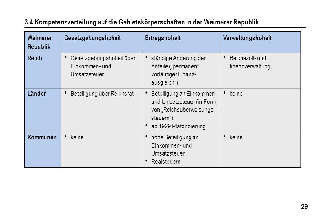 29 3.4 Kompetenzverteilung auf die Gebietskörperschaften in der Weimarer Republik Weimarer Republik GesetzgebungshoheitErtragshoheitVerwaltungshoheit Reich Gesetzgebungshoheit über Einkommen- und Umsatzsteuer ständige Änderung der Anteile (permanent vorläufiger Finanz- ausgleich) Reichszoll- und finanzverwaltung Länder Beteiligung über Reichsrat Beteiligung an Einkommen- und Umsatzsteuer (in Form von Reichsüberweisungs- steuern) ab 1929 Plafondierung keine Kommunen keine hohe Beteiligung an Einkommen- und Umsatzsteuer Realsteuern keine
