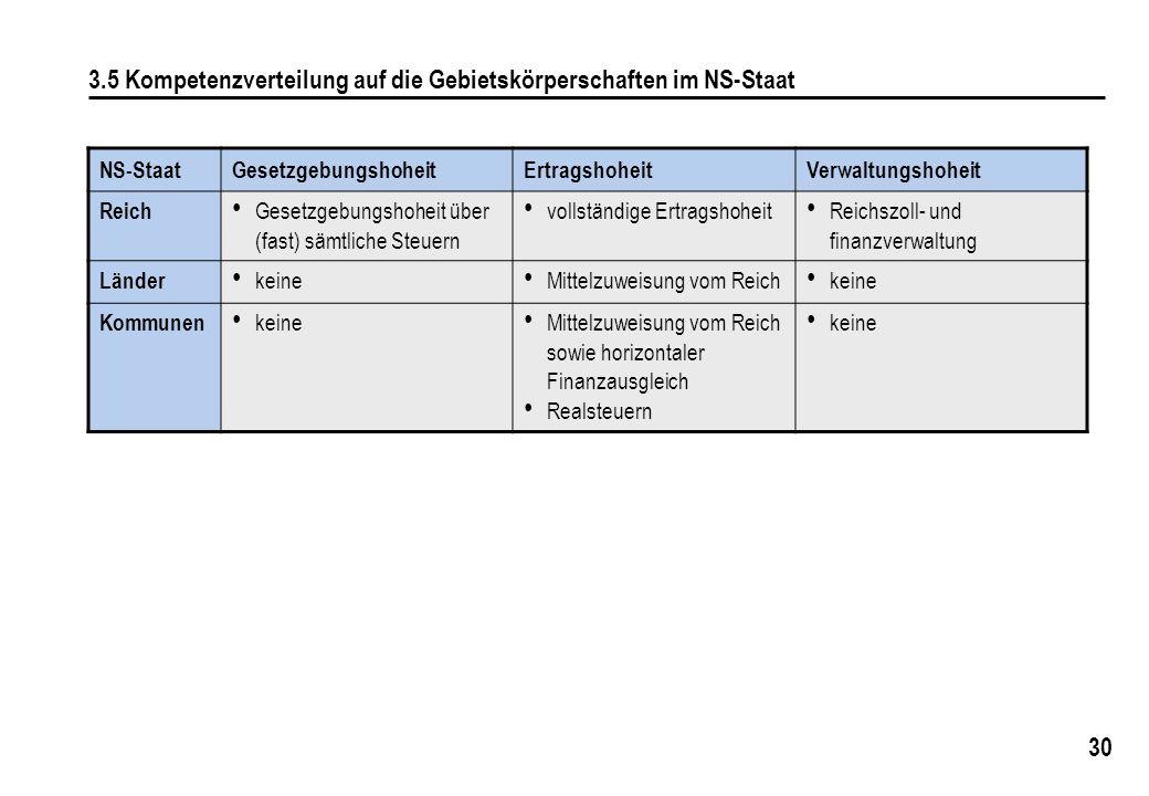 30 3.5 Kompetenzverteilung auf die Gebietskörperschaften im NS-Staat NS-StaatGesetzgebungshoheitErtragshoheitVerwaltungshoheit Reich Gesetzgebungshohe