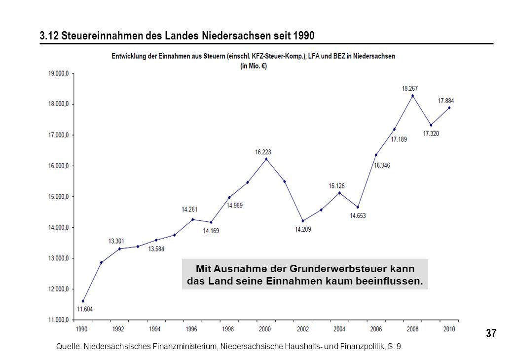 37 3.12 Steuereinnahmen des Landes Niedersachsen seit 1990 Quelle: Niedersächsisches Finanzministerium, Niedersächsische Haushalts- und Finanzpolitik,
