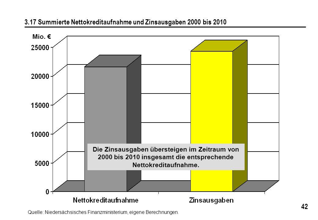 42 3.17 Summierte Nettokreditaufnahme und Zinsausgaben 2000 bis 2010 Quelle: Niedersächsisches Finanzministerium, eigene Berechnungen. Die Zinsausgabe