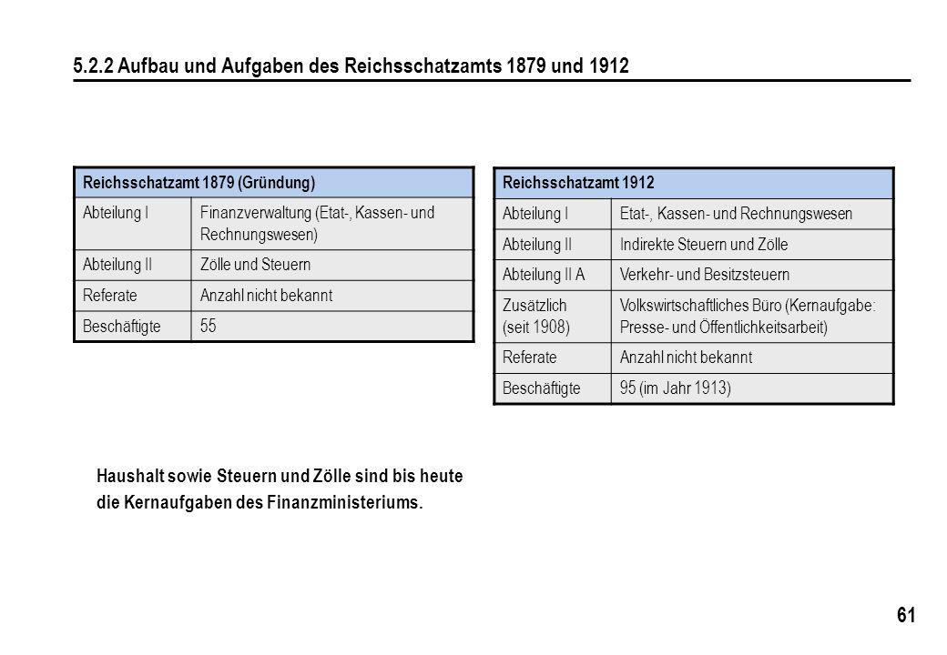 61 5.2.2 Aufbau und Aufgaben des Reichsschatzamts 1879 und 1912 Reichsschatzamt 1912 Abteilung IEtat-, Kassen- und Rechnungswesen Abteilung IIIndirekt