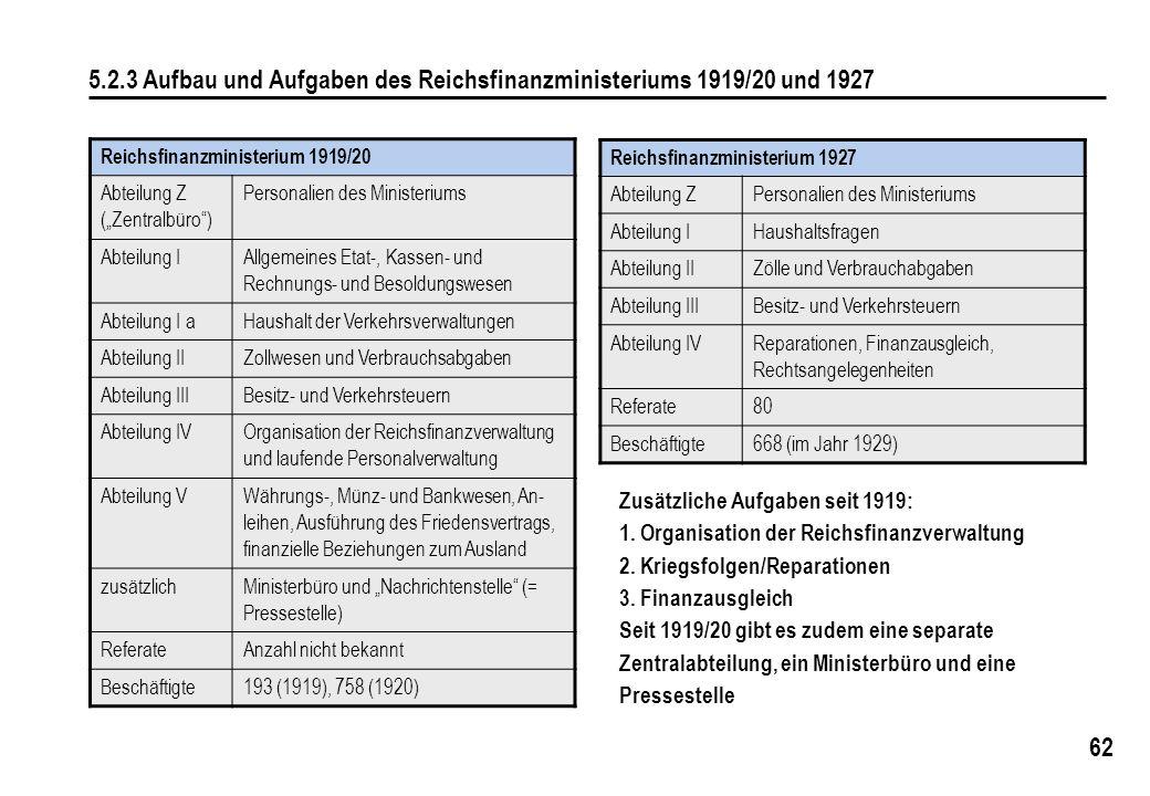 62 5.2.3 Aufbau und Aufgaben des Reichsfinanzministeriums 1919/20 und 1927 Reichsfinanzministerium 1927 Abteilung ZPersonalien des Ministeriums Abteil