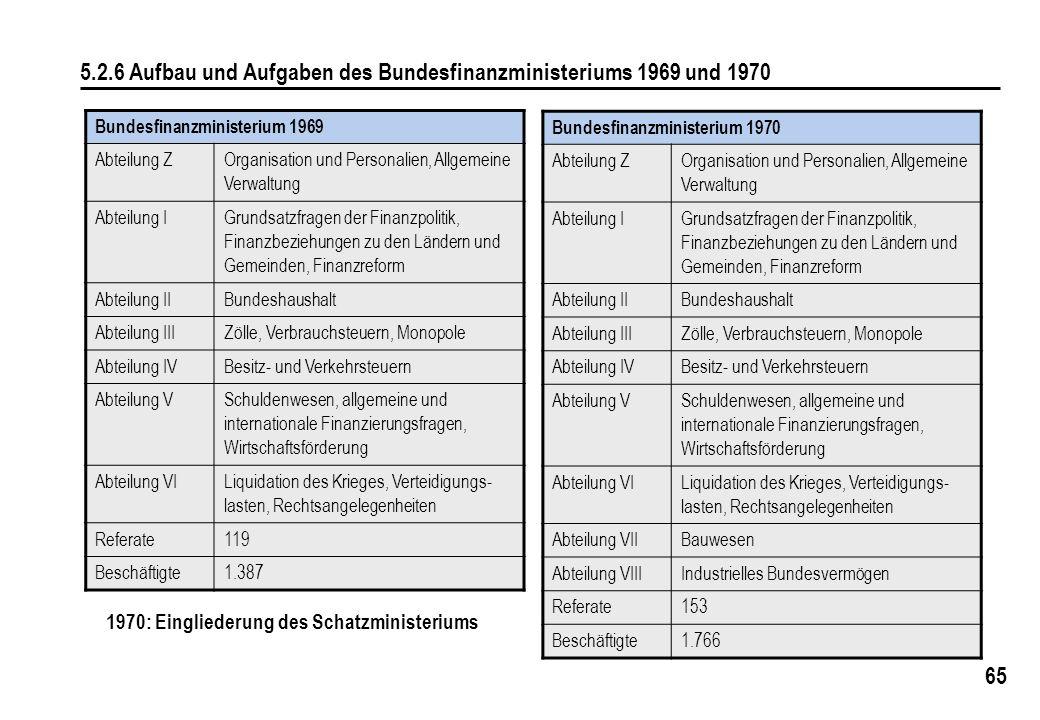 65 5.2.6 Aufbau und Aufgaben des Bundesfinanzministeriums 1969 und 1970 Bundesfinanzministerium 1970 Abteilung Z Organisation und Personalien, Allgeme
