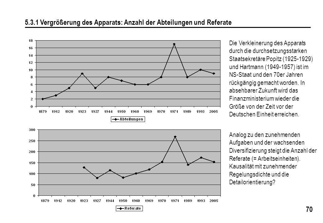 70 5.3.1 Vergrößerung des Apparats: Anzahl der Abteilungen und Referate Analog zu den zunehmenden Aufgaben und der wachsenden Diversifizierung steigt die Anzahl der Referate (= Arbeitseinheiten).