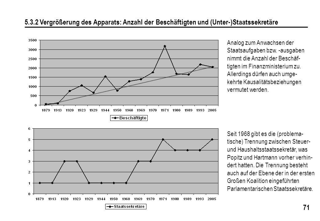 71 5.3.2 Vergrößerung des Apparats: Anzahl der Beschäftigten und (Unter-)Staatssekretäre Seit 1968 gibt es die (problema- tische) Trennung zwischen Steuer- und Haushaltsstaatssekretär, was Popitz und Hartmann vorher verhin- dert hatten.