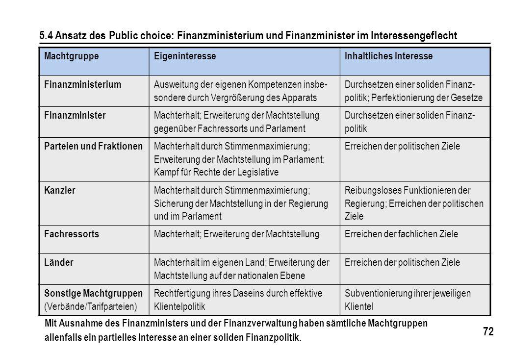 72 5.4 Ansatz des Public choice: Finanzministerium und Finanzminister im Interessengeflecht MachtgruppeEigeninteresseInhaltliches Interesse Finanzmini