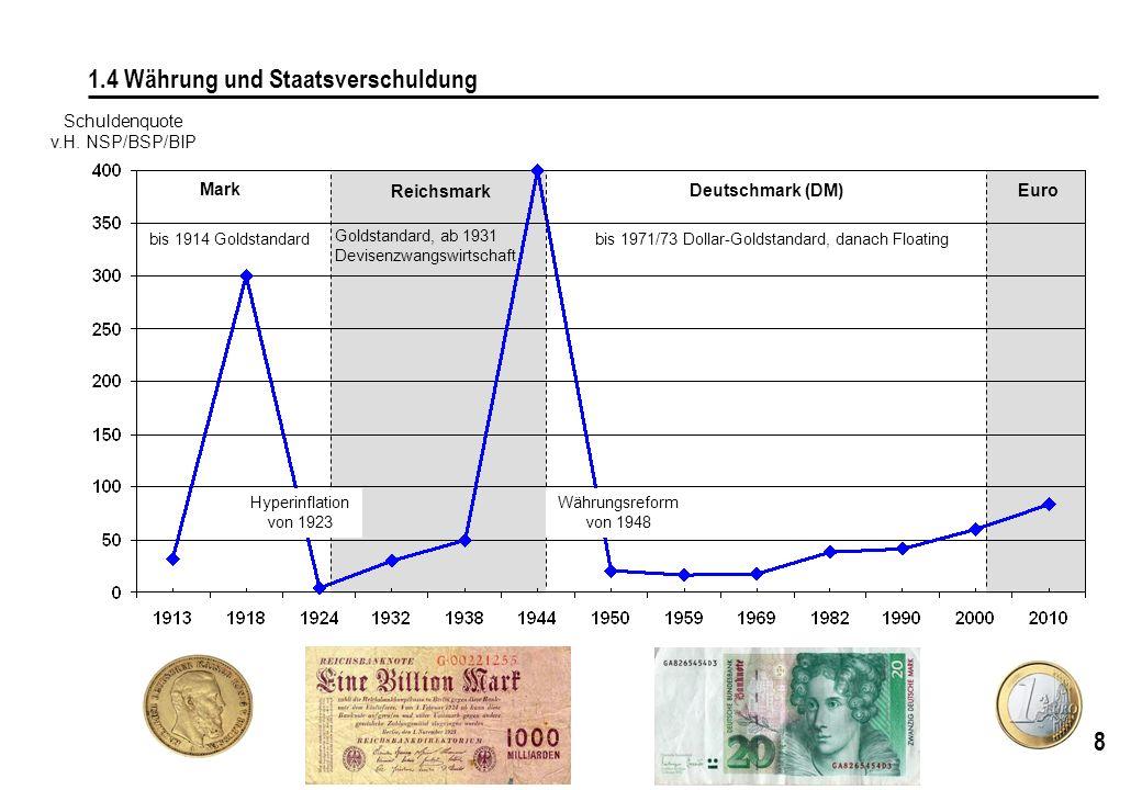 8 1.4 Währung und Staatsverschuldung Schuldenquote v.H. NSP/BSP/BIP Mark Reichsmark Deutschmark (DM) Euro bis 1971/73 Dollar-Goldstandard, danach Floa