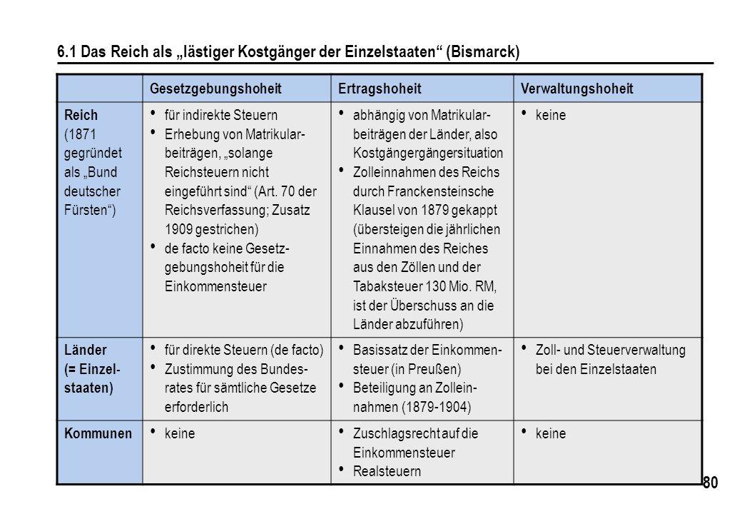 80 6.1 Das Reich als lästiger Kostgänger der Einzelstaaten (Bismarck) GesetzgebungshoheitErtragshoheitVerwaltungshoheit Reich (1871 gegründet als Bund deutscher Fürsten) für indirekte Steuern Erhebung von Matrikular- beiträgen, solange Reichsteuern nicht eingeführt sind (Art.
