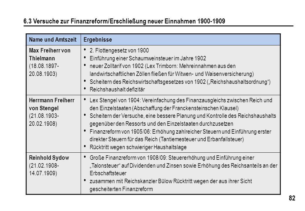 82 6.3 Versuche zur Finanzreform/Erschließung neuer Einnahmen 1900-1909 Name und AmtszeitErgebnisse Max Freiherr von Thielmann (18.08.1897- 20.08.1903