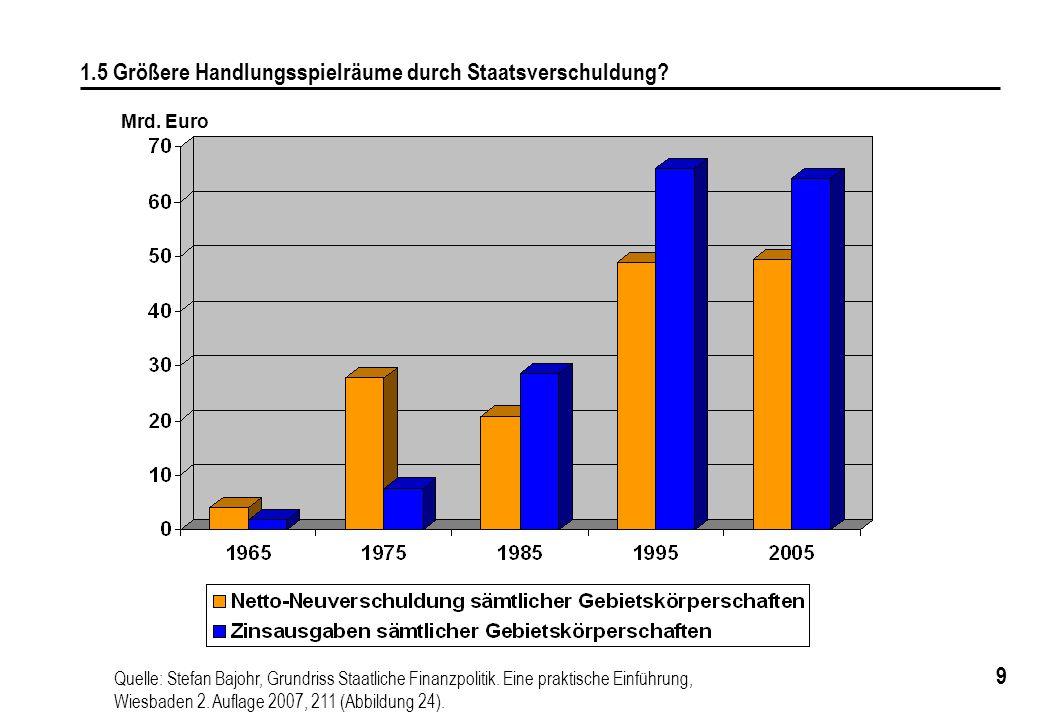 9 1.5 Größere Handlungsspielräume durch Staatsverschuldung.