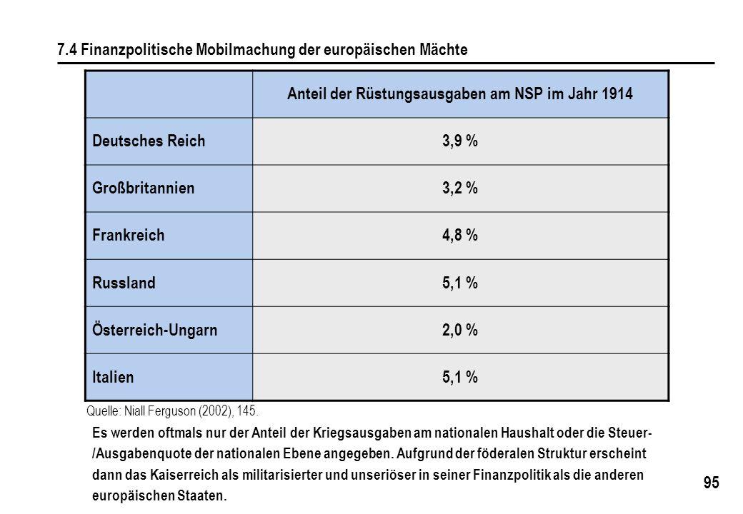 95 7.4 Finanzpolitische Mobilmachung der europäischen Mächte Anteil der Rüstungsausgaben am NSP im Jahr 1914 Deutsches Reich3,9 % Großbritannien3,2 % Frankreich4,8 % Russland5,1 % Österreich-Ungarn2,0 % Italien5,1 % Quelle: Niall Ferguson (2002), 145.