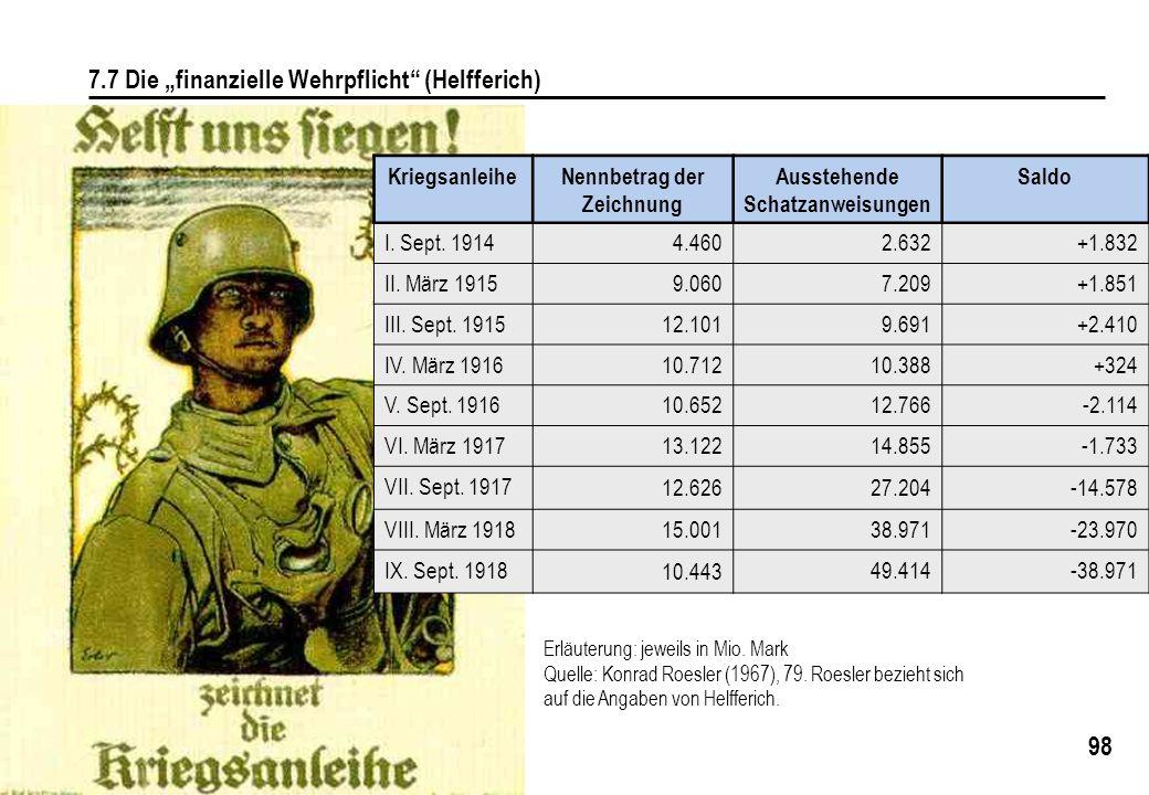 98 7.7 Die finanzielle Wehrpflicht (Helfferich) KriegsanleiheNennbetrag der Zeichnung Ausstehende Schatzanweisungen Saldo I. Sept. 19144.4602.632+1.83