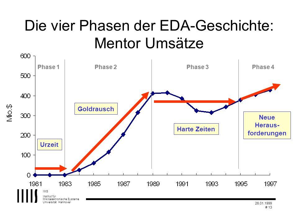 IMS Institut für Mikroelektronische Systeme Universität Hannover 26.01.1999 # 13 Die vier Phasen der EDA-Geschichte: Mentor Umsätze Phase 1Phase 2Phas