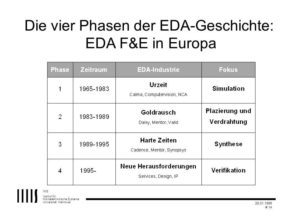 IMS Institut für Mikroelektronische Systeme Universität Hannover 26.01.1999 # 14 Die vier Phasen der EDA-Geschichte: EDA F&E in Europa